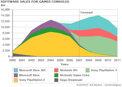 game-sales-2000-2011.png