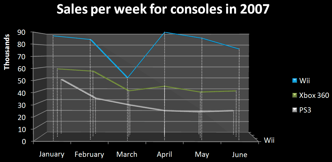 weekly-console-sales-through-june-2007.png